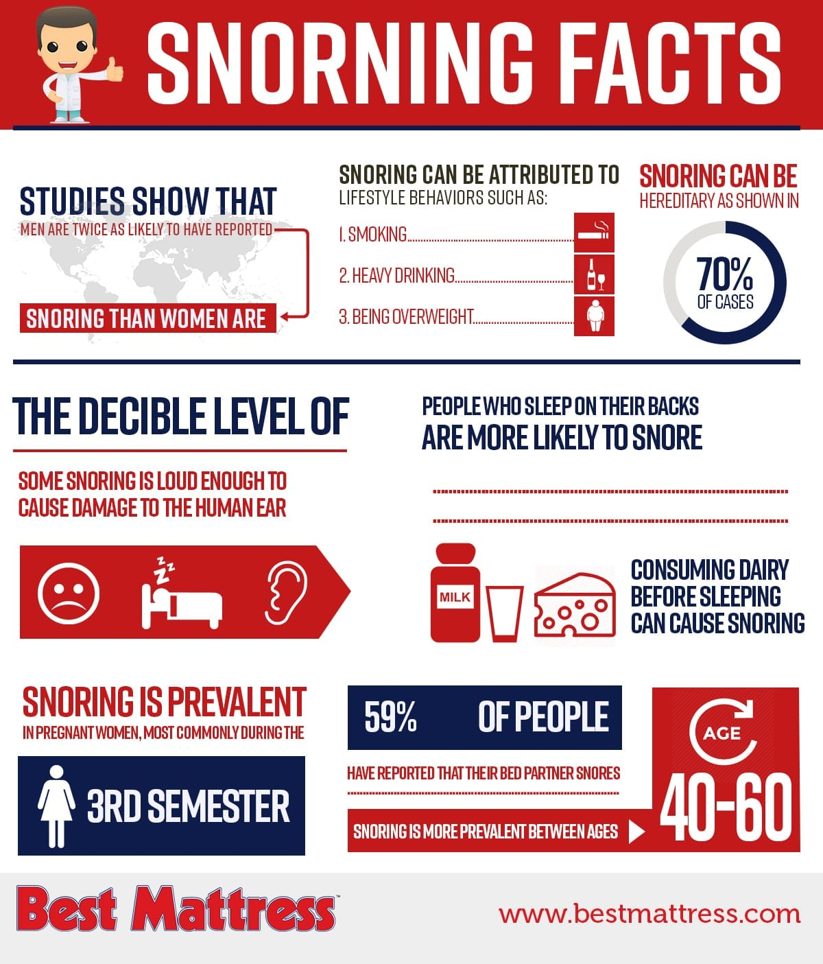 Learn more about snoring from Best Mattress in Las Vegas, Mesquite and St. George Utah