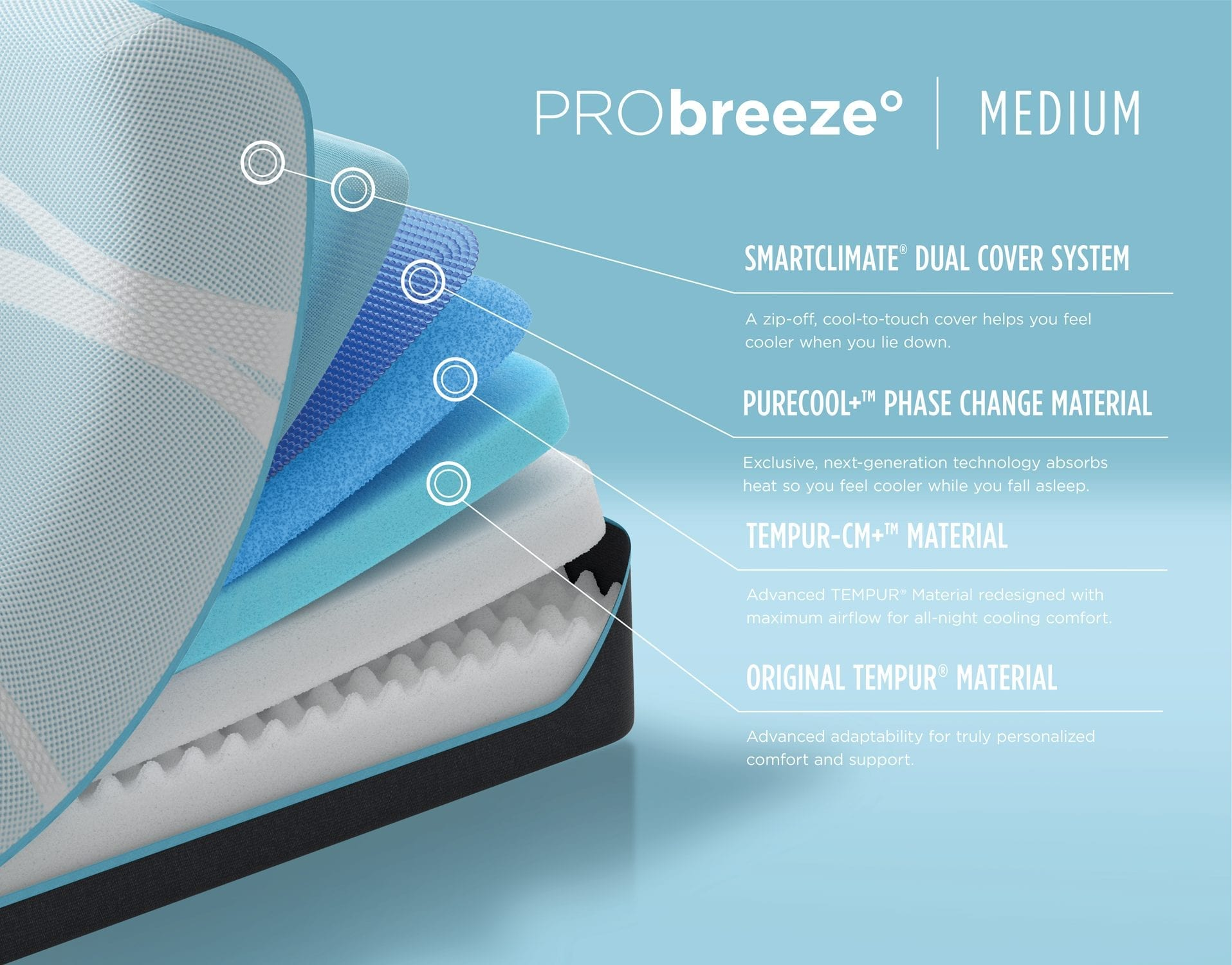 TEMPUR-PRObreeze® Medium mattress layers