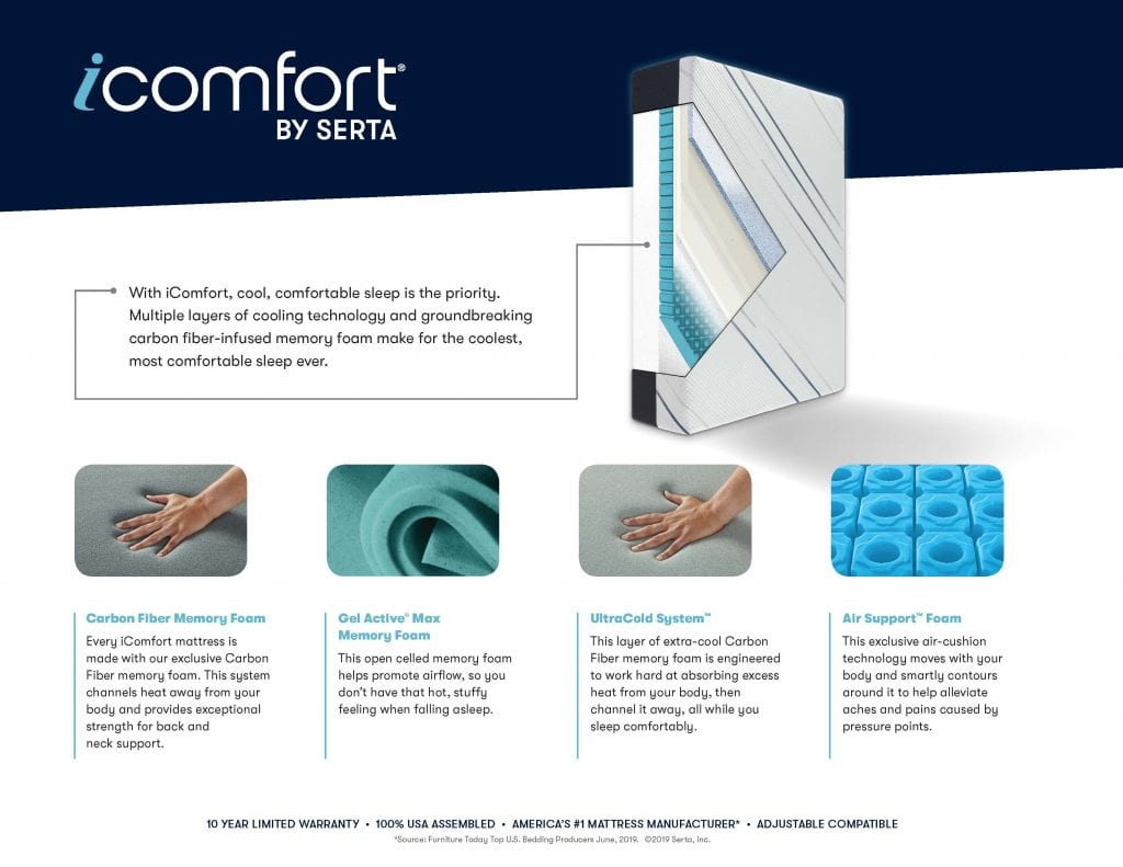 iComfort product description