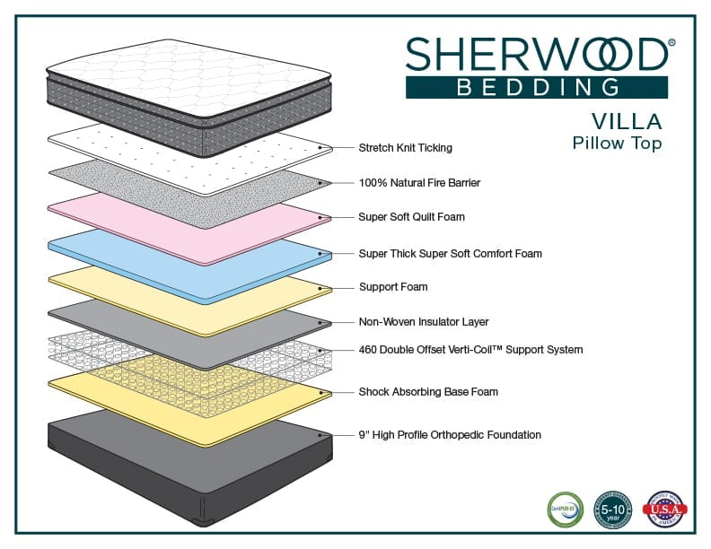 Sherwood Bedding Villa Pillow Top mattress layers