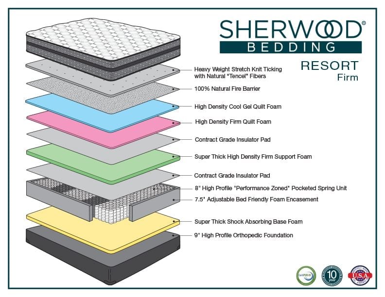 Sherwood Resort Firm mattress layers