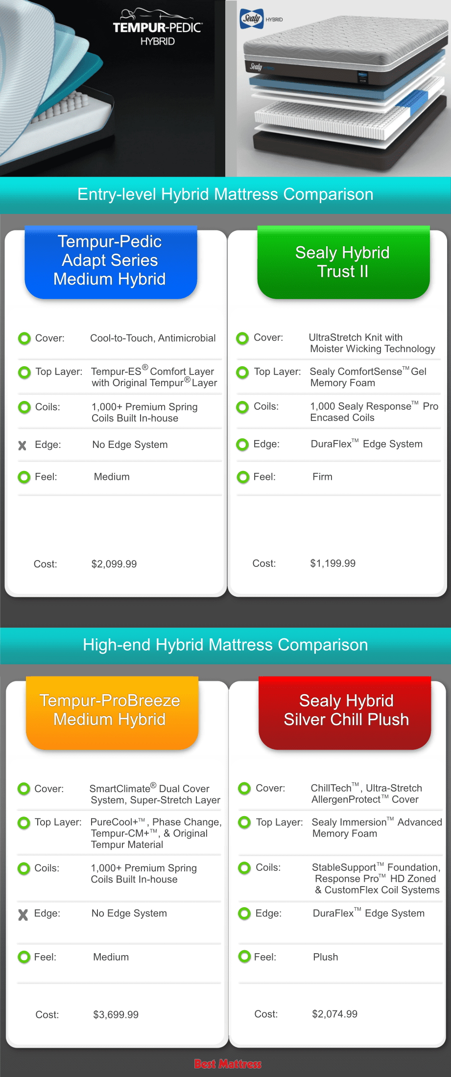Sealy Hybrid vs Tempur-Pedic Hybrid Comparison
