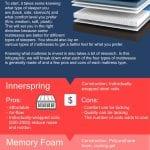 Mattress Comparison Innerspring, memory foam, hybrid, pillow top